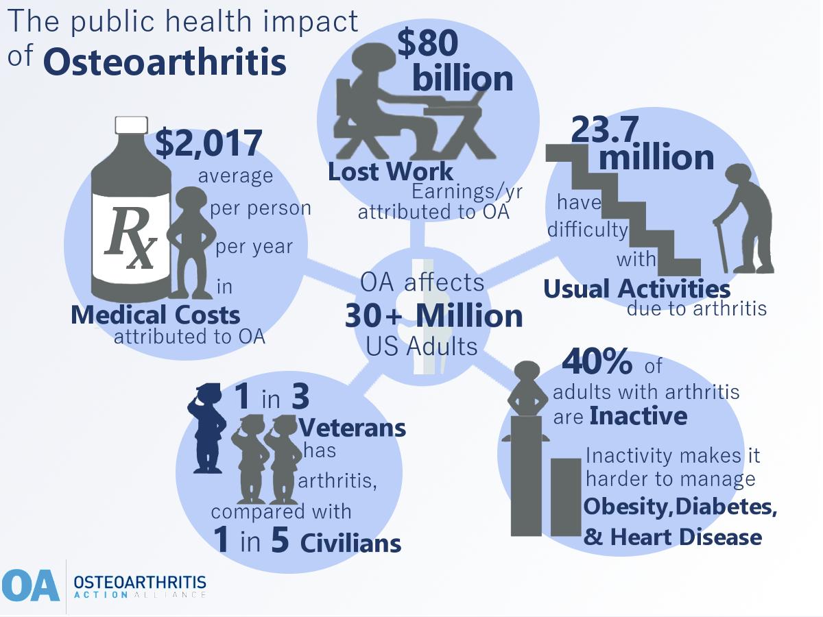 Arthritis and the Public Health Burden