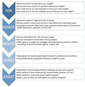 The 5As of Obesity counseling provides a useful framework for providers to use motivational interview skills to help patients make meaningful changes in their weight.