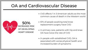 Patients with OA have a 50% increased risk of developing heart disease. In primary care, patients with hip and knee OA have twice the rate of CVD.