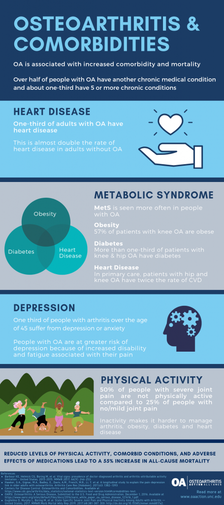 OA is associated with increased comorbidity and mortality.
