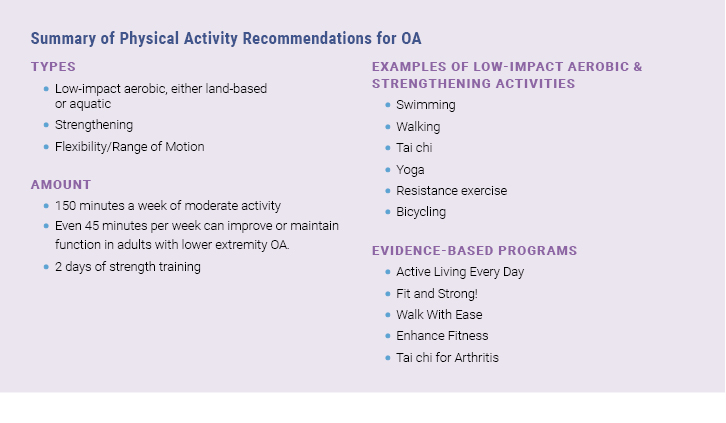 Physical Activity Recommendations include low impact aerobic, strengthening and flexibility exercises. Patients should try to get 150 minute of moderate intensity activity per week. Examples include swimming, walking, tai chi, bicycling, resistance exercises. Evidence-based programs are available.