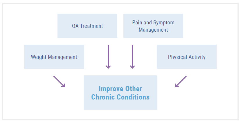 Detection of OA, particularly early detection, can better equip providers and patients in selecting the most appropriate management pathway, including physical activity and weight management, for both the OA symptoms and other comorbid conditions.