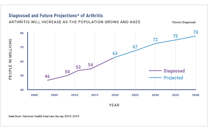 arthritis will increase as the population grows and ages