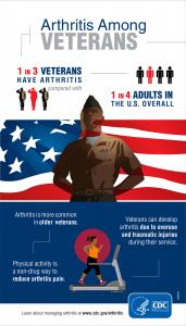 Arthritis Among Veterans