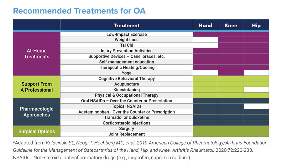 Recommended Treatments for Osteoarthritis - Manage OA - Osteoarthritis Action Alliance