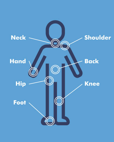 Diagram of common areas of body affected by osteoarthritis - What is osteoarthritis - Osteoarthritis Action Alliance
