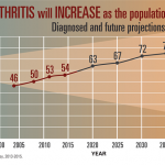 1 in 4 US adults have some form of arthritis