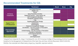 Recommended Treatments for OA